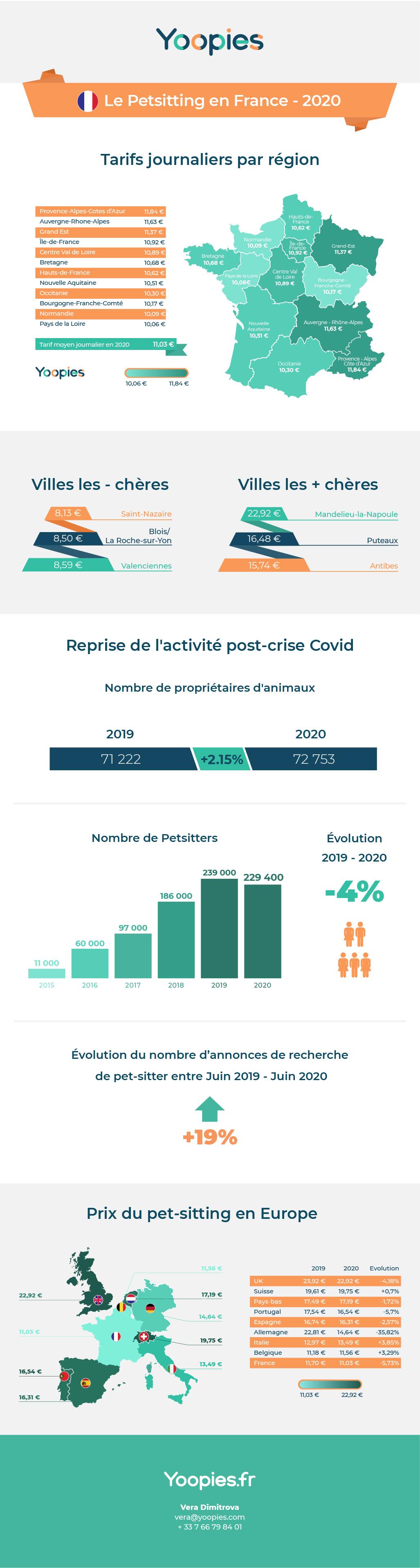 Infographie - Coût du pet-sitting en France 2020